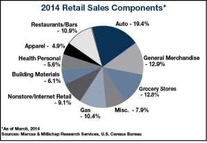 14_22 Retail Sales small graph