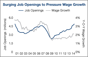 Surging-Job-Openings-to-Pressure-Wage-Growth-html-2