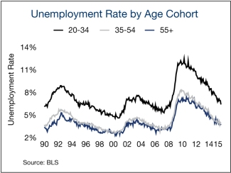 unemployment-rate-by-age-cohort-7782.jpg