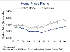 Home-Prices-Rising