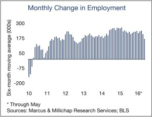 Monthly-Change-in-Employment-Large
