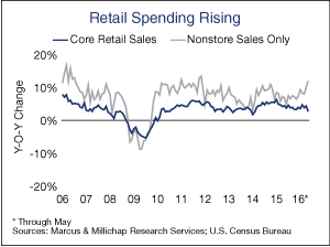 Retail-Spending-Rising