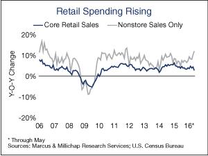 Retail-Spending-Rising