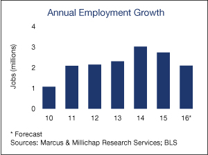 Annual-Employment-Growth