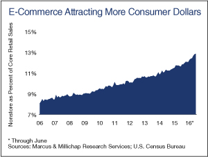 E-Commerce-Attracting-More-Consumer-Dollars-MM
