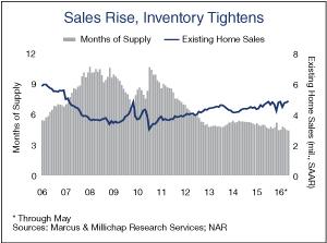 Sales-Rise