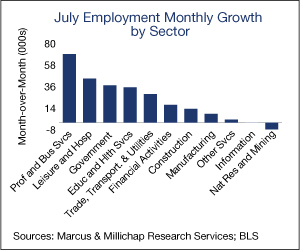 Employment-by-sector
