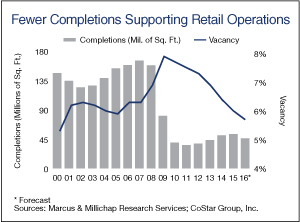 Fewer-Completions-Supporting-Retail-Operations