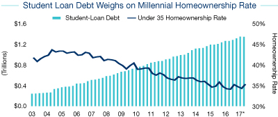 chart-2 Millennial Homeownership Edging Higher, Young Adults Still Favor Apartment Lifestyle